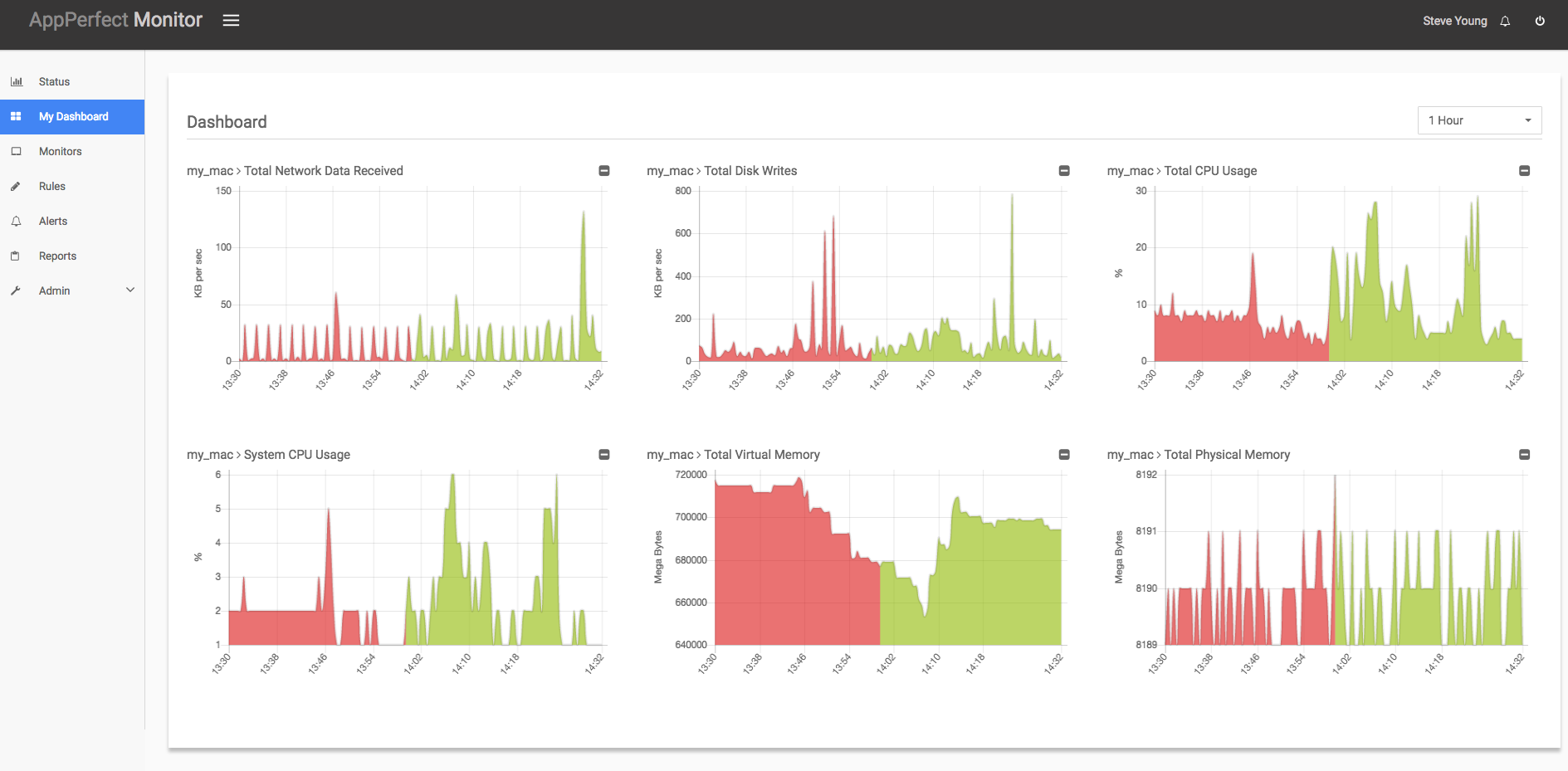 AppPerfect Agentless Monitoring tool : Tomcat Monitoring
