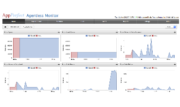 AppPerfect Agentless Monitoring tool : server monitoring With rules