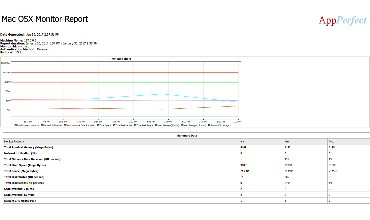 AppPerfect Agentless Monitoring tool : Generated Reports